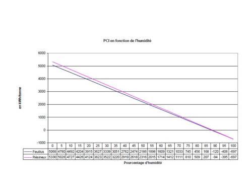 Graphique 1 : Variation du PCI en fonction du taux d'humidté et des essences du bois Source : Mesures des caractéristiques des combustibles bois-ADEME